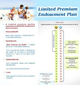 LIC Limited Premium Endowment Plan